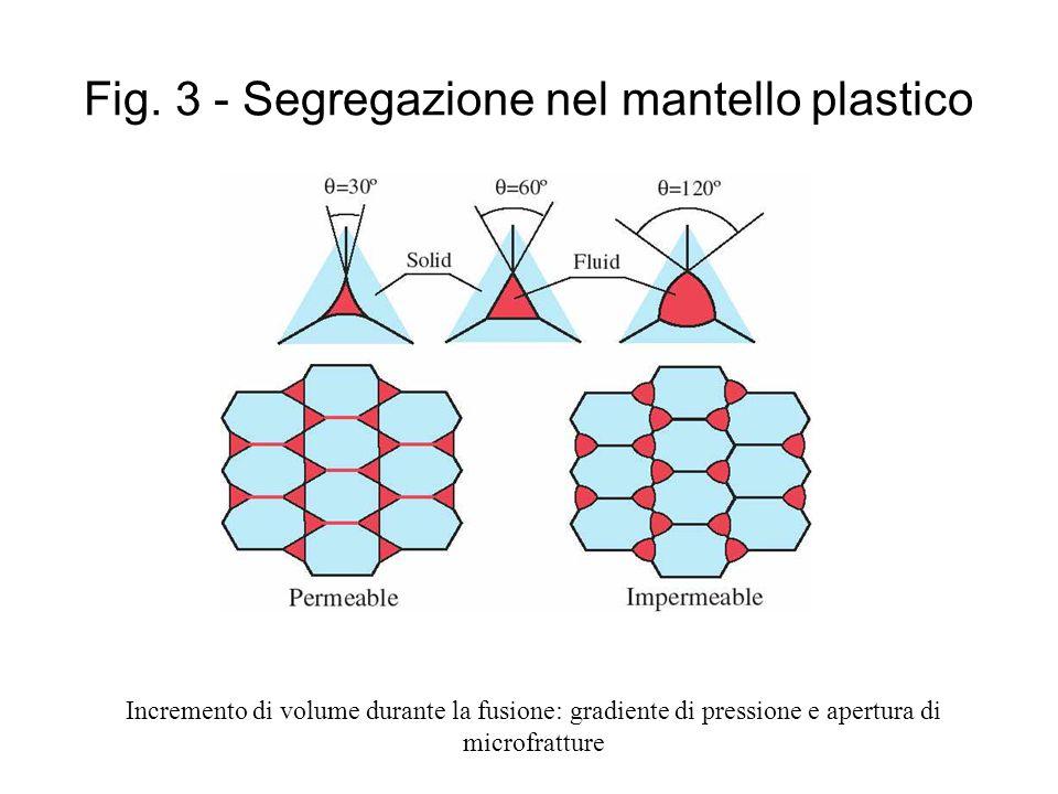 Fig. 3 - Segregazione nel mantello plastico