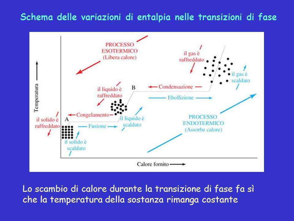 Schema delle variazioni di entalpia nelle transizioni di fase