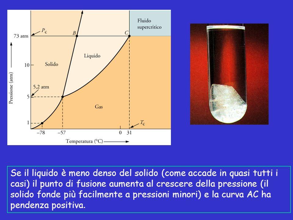 Se il liquido è meno denso del solido (come accade in quasi tutti i casi) il punto di fusione aumenta al crescere della pressione (il solido fonde più facilmente a pressioni minori) e la curva AC ha pendenza positiva.
