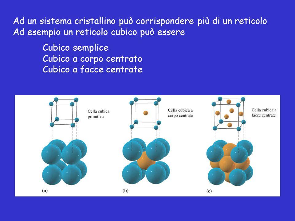 Ad un sistema cristallino può corrispondere più di un reticolo