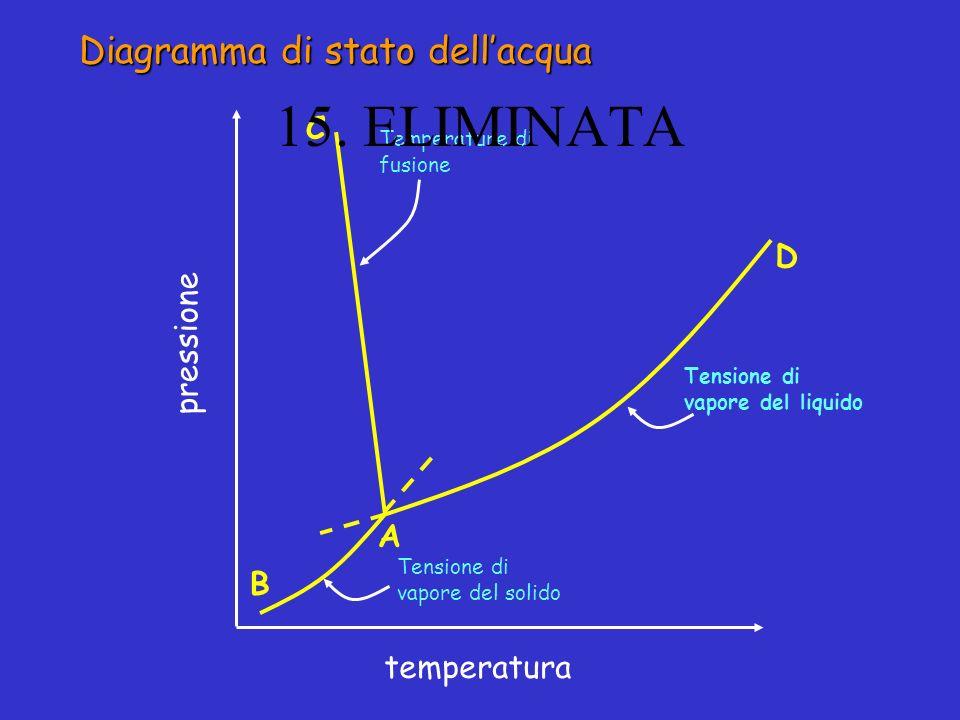 15. ELIMINATA Diagramma di stato dell'acqua C D pressione A B