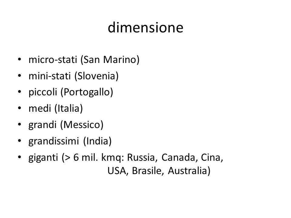 dimensione micro-stati (San Marino) mini-stati (Slovenia)