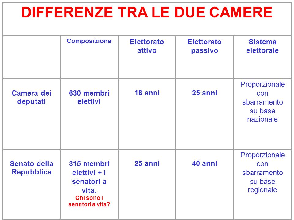 DIFFERENZE TRA LE DUE CAMERE