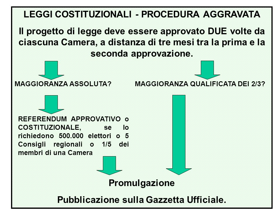 LEGGI COSTITUZIONALI - PROCEDURA AGGRAVATA