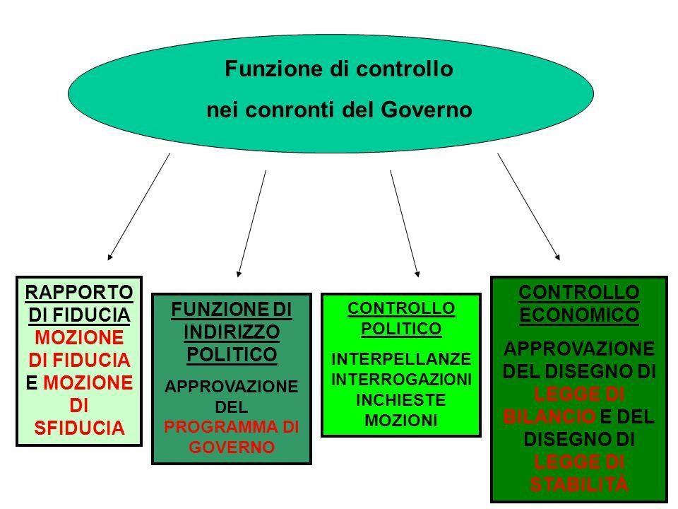 Funzione di controllo nei conronti del Governo