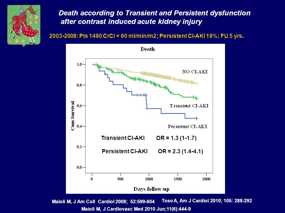 Death according to Transient and Persistent dysfunction