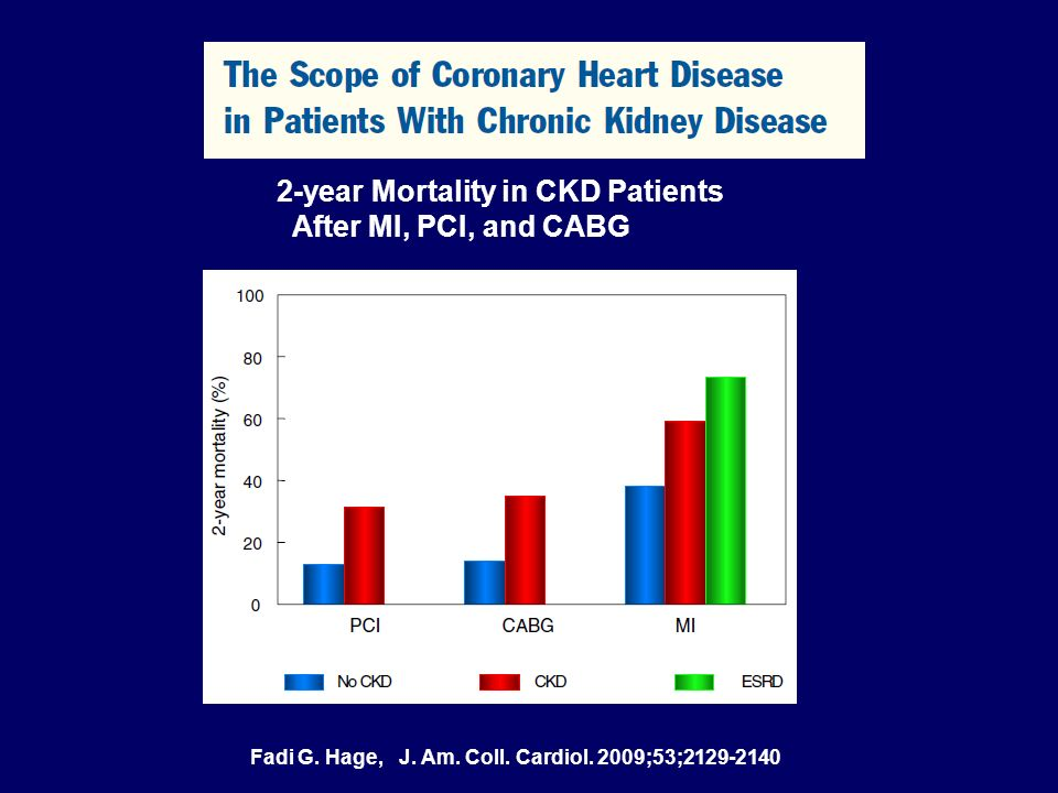 2-year Mortality in CKD Patients After MI, PCI, and CABG