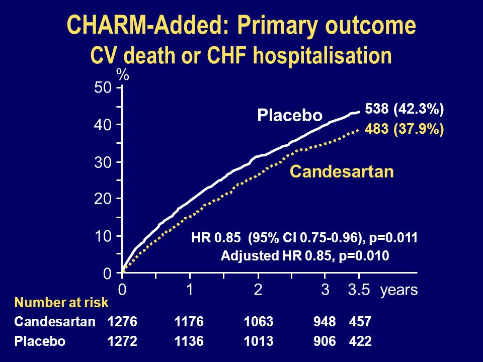 CHARM-Added: Primary outcome CV death or CHF hospitalisation