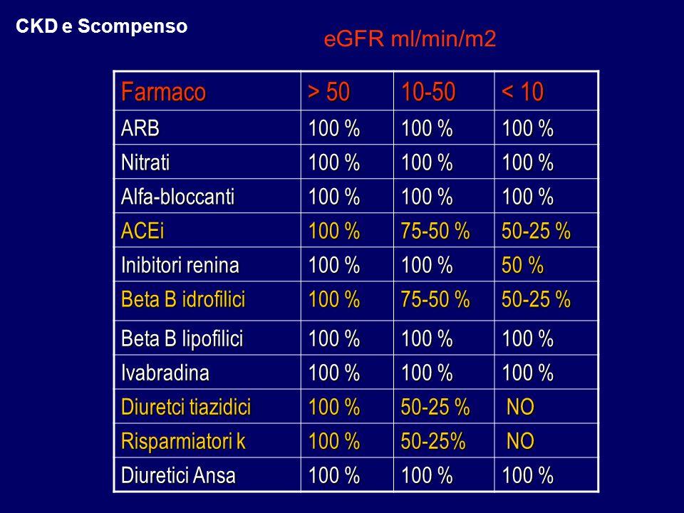 Farmaco > 50 10-50 < 10 ARB 100 % Nitrati Alfa-bloccanti ACEi