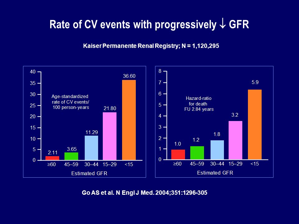 Rate of CV events with progressively  GFR