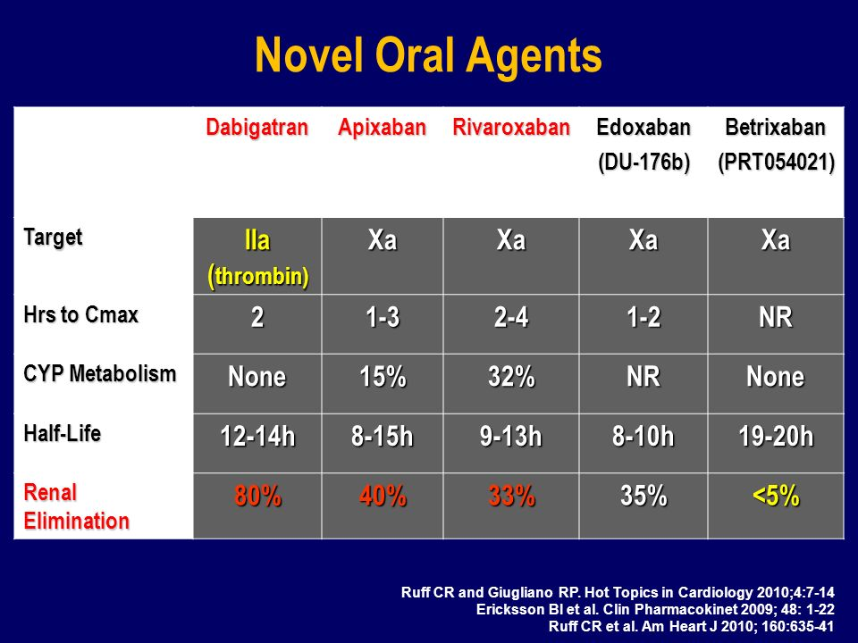 Novel Oral Agents IIa (thrombin) Xa 2 1-3 2-4 1-2 NR None 15% 32%