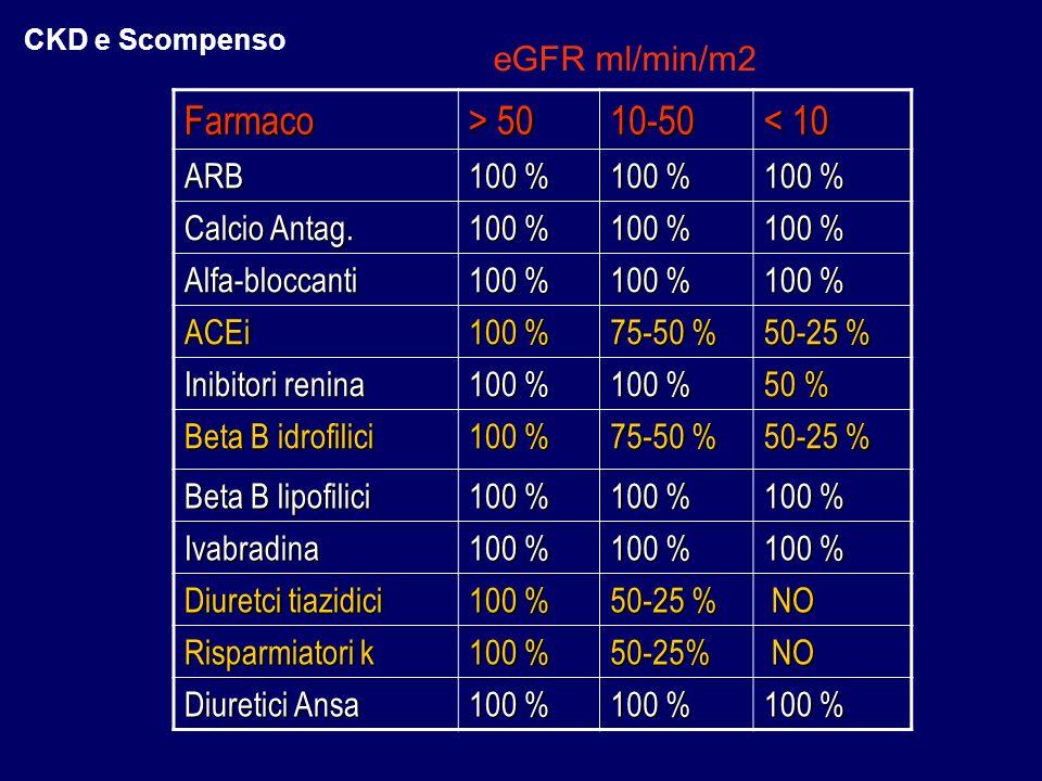 Farmaco > 50 10-50 < 10 ARB 100 % Calcio Antag. Alfa-bloccanti