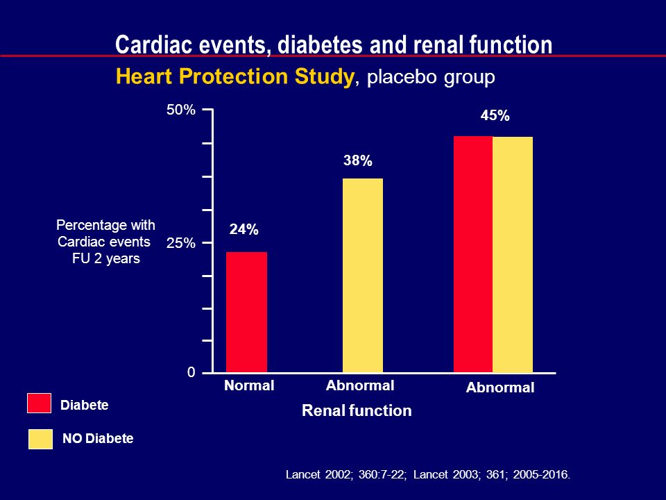 Cardiac events, diabetes and renal function