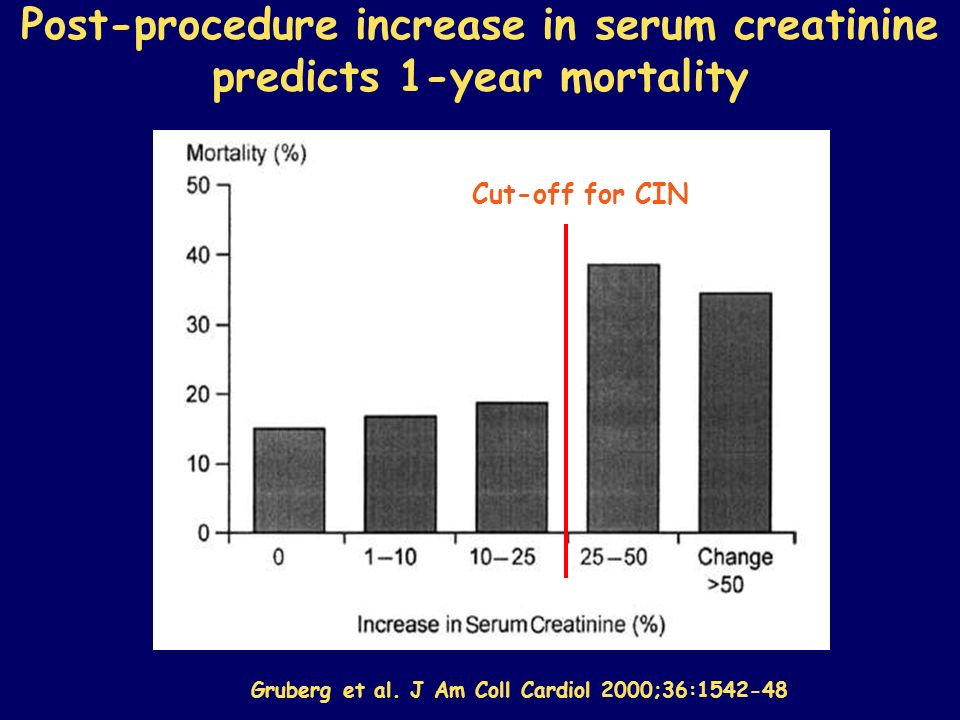 Post-procedure increase in serum creatinine predicts 1-year mortality