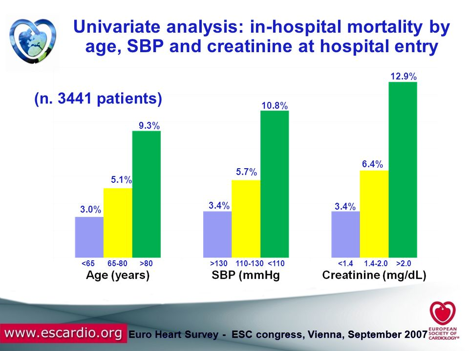 Univariate analysis: in-hospital mortality by age, SBP and creatinine at hospital entry