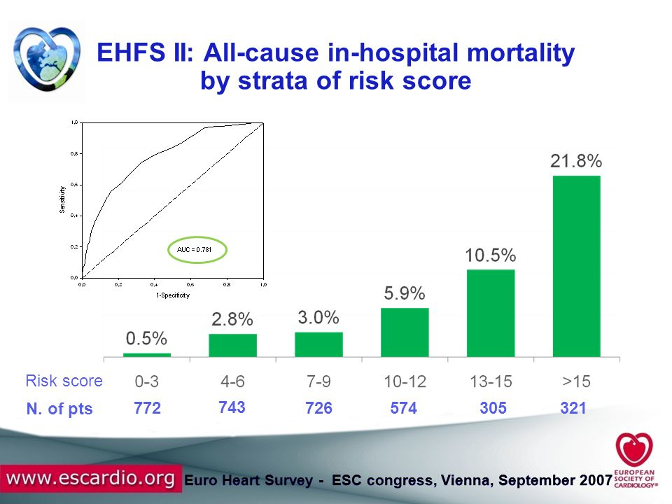 EHFS II: All-cause in-hospital mortality