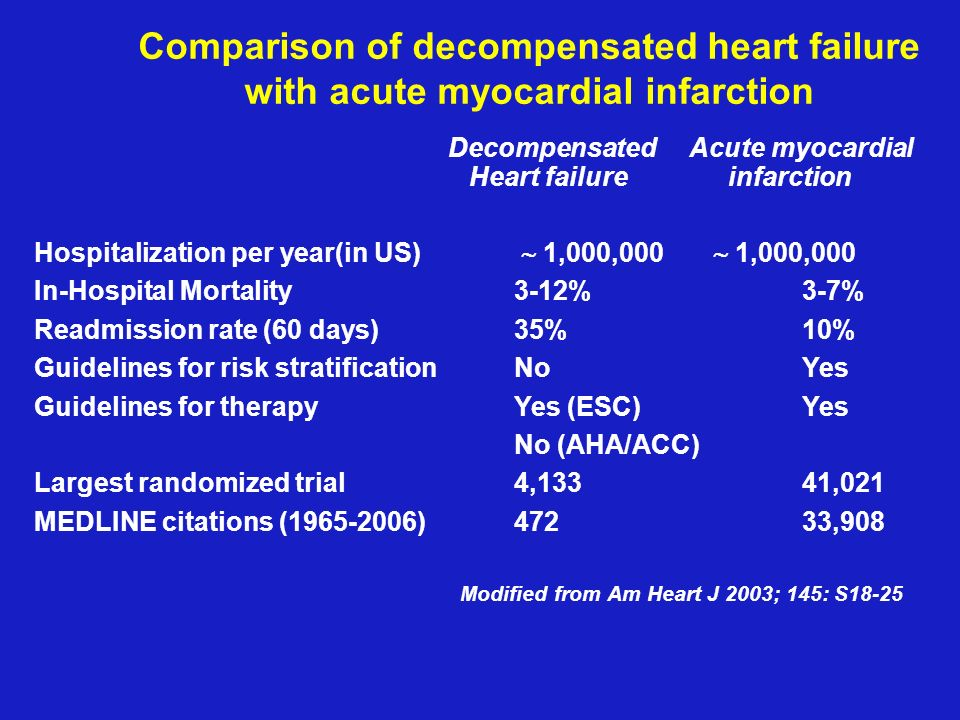 Comparison of decompensated heart failure with acute myocardial infarction