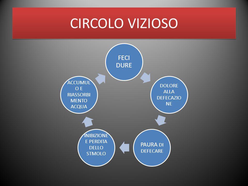 CIRCOLO VIZIOSO FECI DURE PAURA DI DEFECARE DOLORE ALLA DEFECAZIONE
