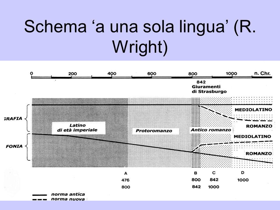 Schema 'a una sola lingua' (R. Wright)