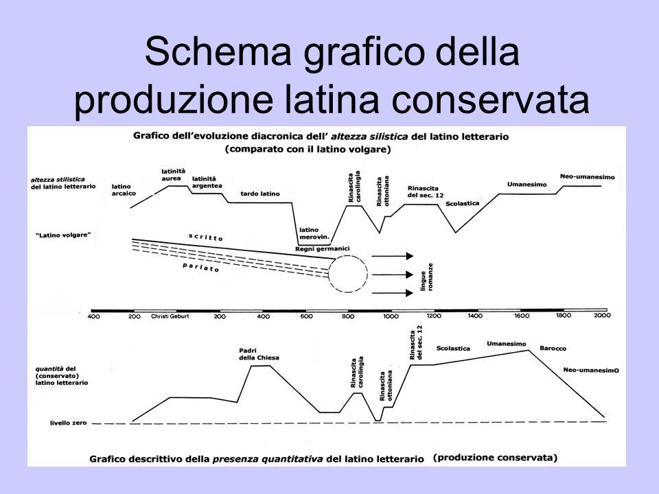 Schema grafico della produzione latina conservata