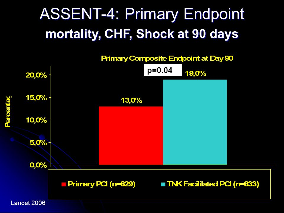 ASSENT-4: Primary Endpoint mortality, CHF, Shock at 90 days