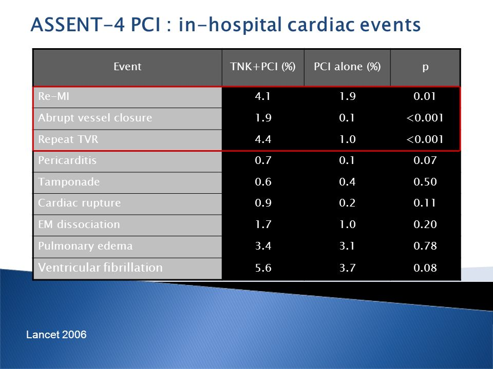 ASSENT-4 PCI : in-hospital cardiac events