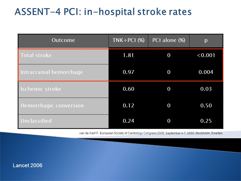 ASSENT-4 PCI: in-hospital stroke rates