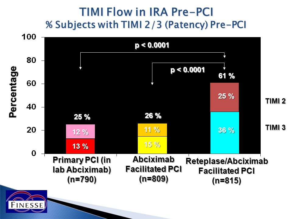 TIMI Flow in IRA Pre-PCI % Subjects with TIMI 2/3 (Patency) Pre-PCI