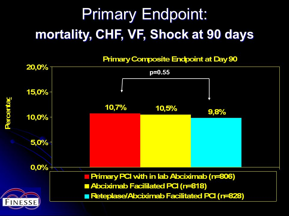 Primary Endpoint: mortality, CHF, VF, Shock at 90 days