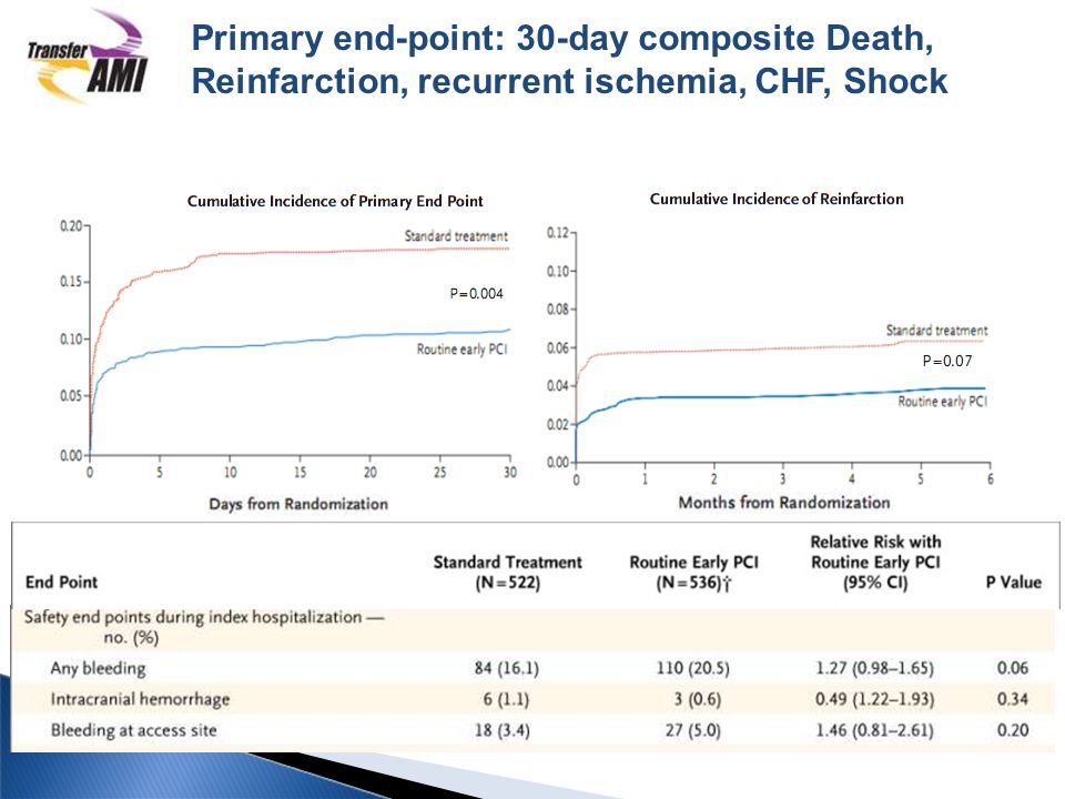 Primary end-point: 30-day composite Death, Reinfarction, recurrent ischemia, CHF, Shock