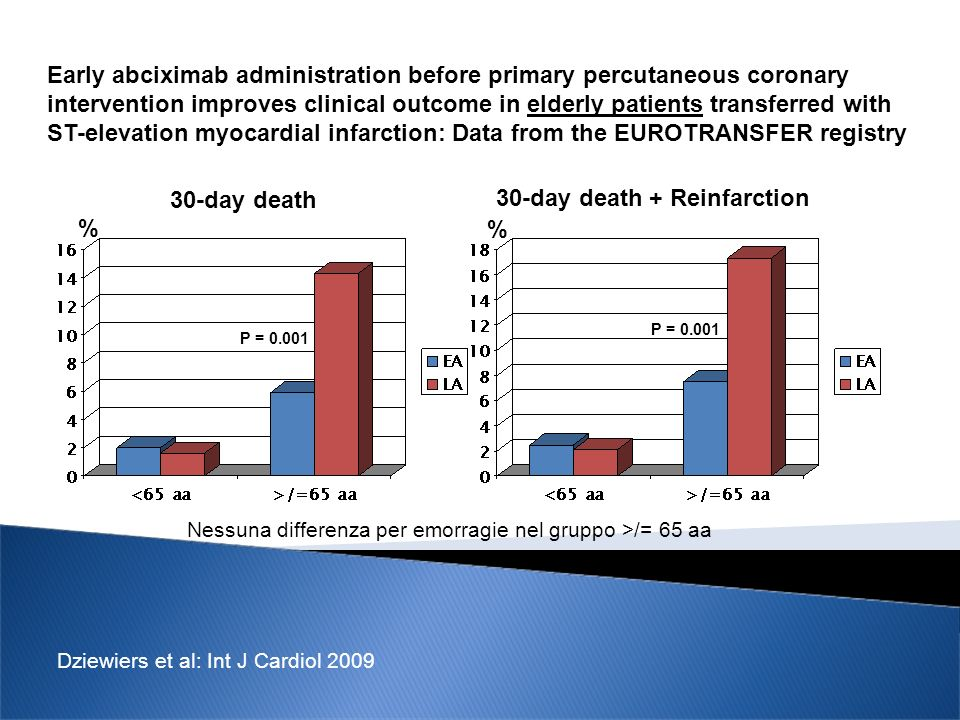 Early abciximab administration before primary percutaneous coronary