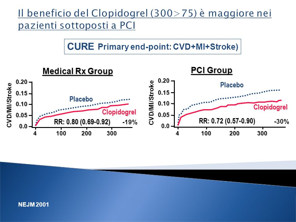 CURE Primary end-point: CVD+MI+Stroke)