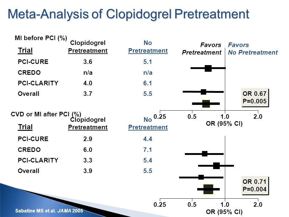 Meta-Analysis of Clopidogrel Pretreatment