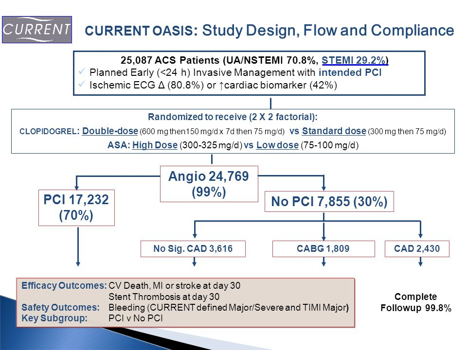 Angio 24,769 (99%) PCI 17,232 (70%) No PCI 7,855 (30%)