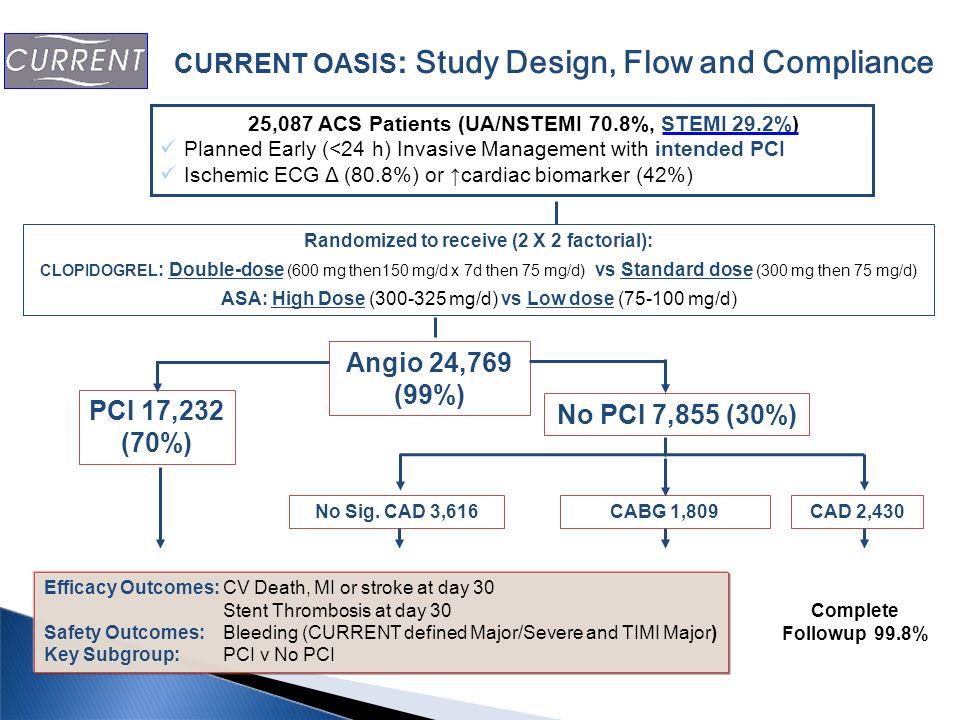 Angio 24,769 (99%) PCI 17,232 (70%) No PCI 7,855 (30%)