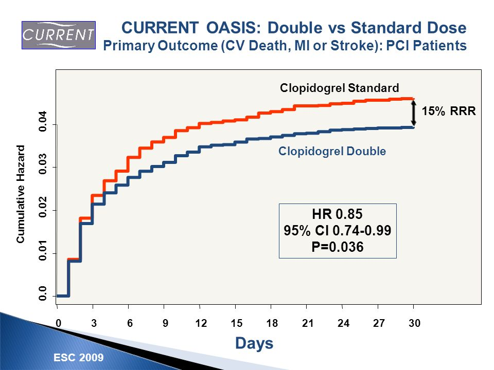 CURRENT OASIS: Double vs Standard Dose Primary Outcome (CV Death, MI or Stroke): PCI Patients