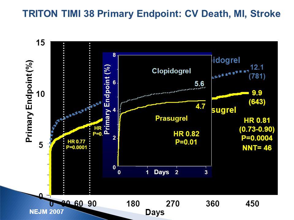 TRITON TIMI 38 Primary Endpoint: CV Death, MI, Stroke