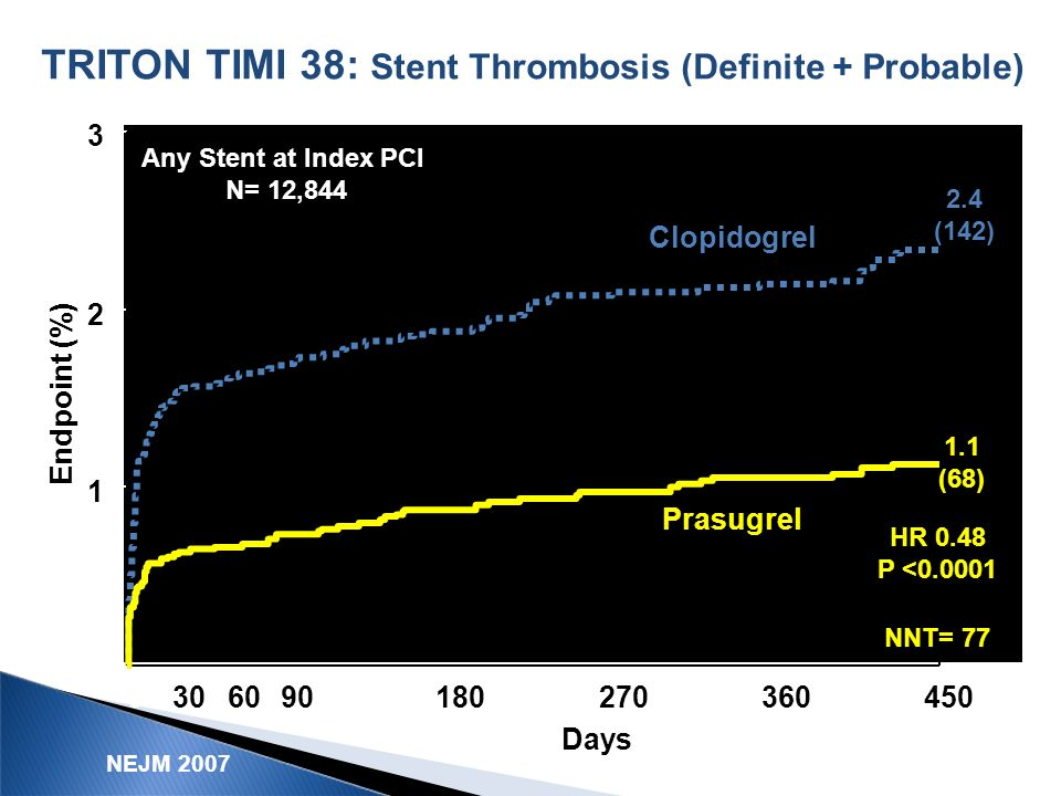 TRITON TIMI 38: Stent Thrombosis (Definite + Probable)