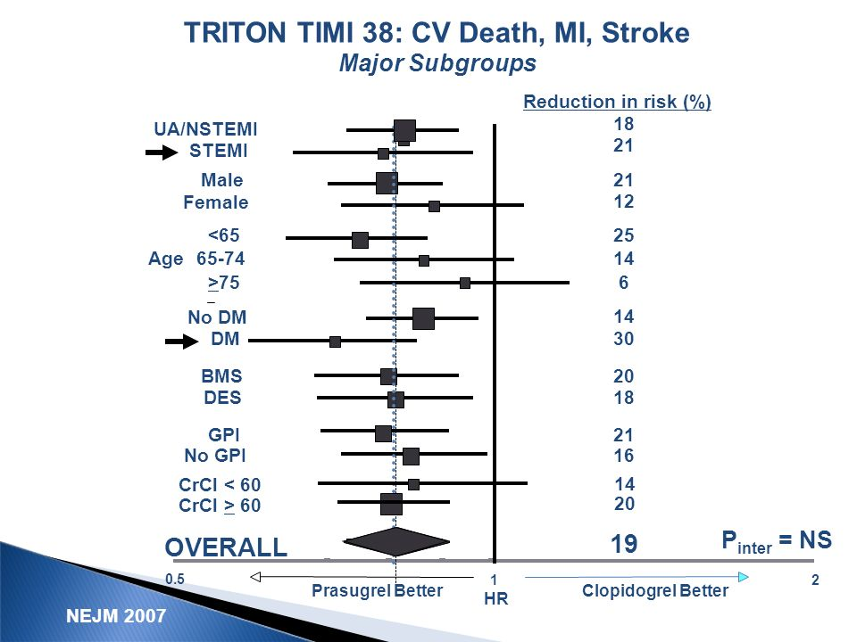 TRITON TIMI 38: CV Death, MI, Stroke Major Subgroups