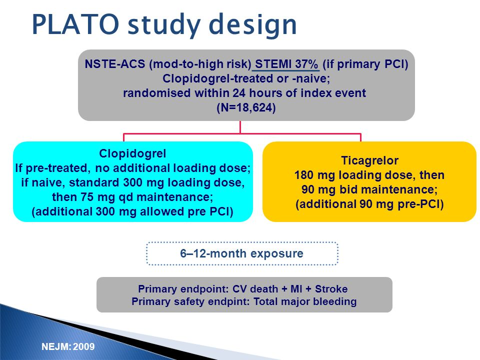 PLATO study design NSTE-ACS (mod-to-high risk) STEMI 37% (if primary PCI) Clopidogrel-treated or -naive;