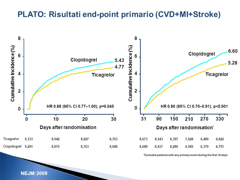 PLATO: Risultati end-point primario (CVD+MI+Stroke)