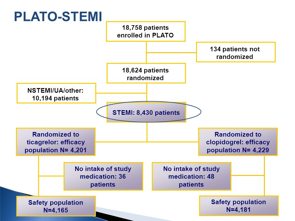 18,758 patients enrolled in PLATO