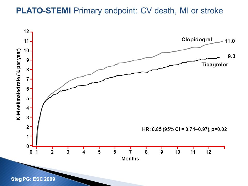 PLATO-STEMI Primary endpoint: CV death, MI or stroke