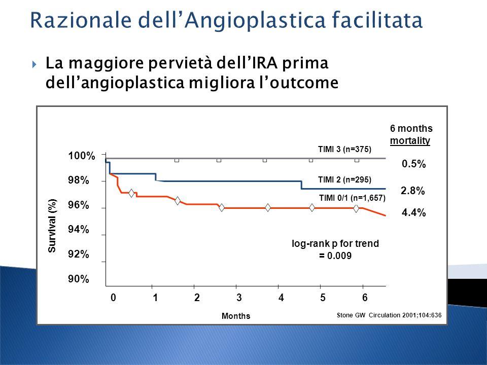 Razionale dell'Angioplastica facilitata