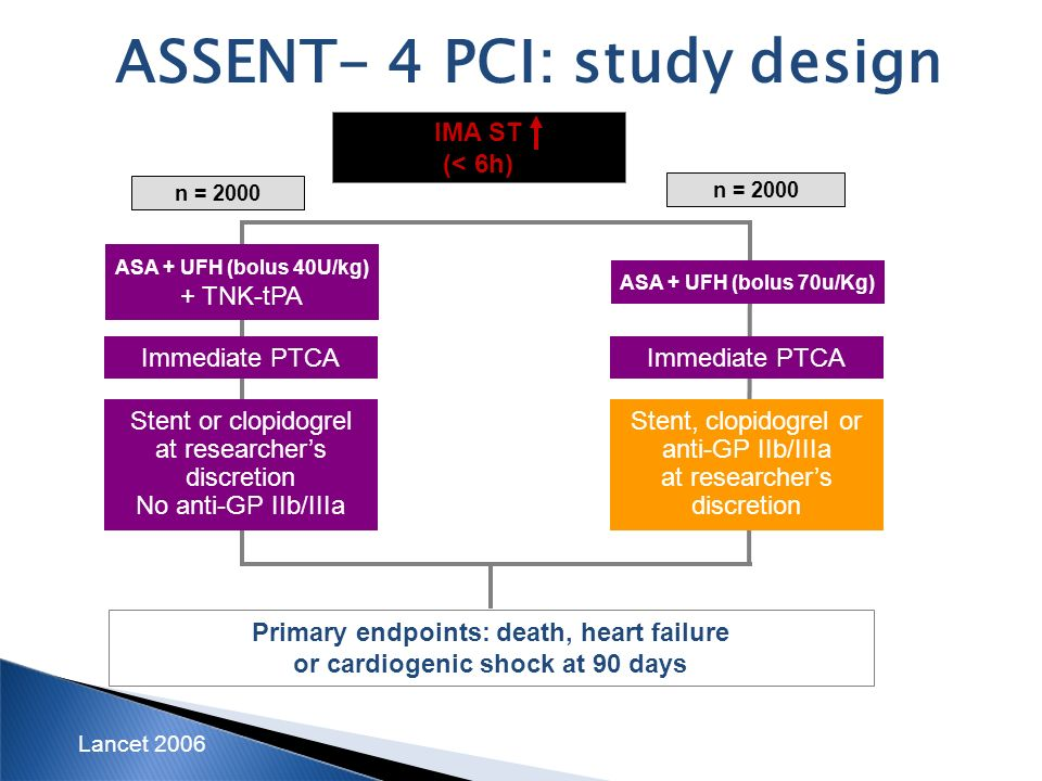 ASSENT- 4 PCI: study design