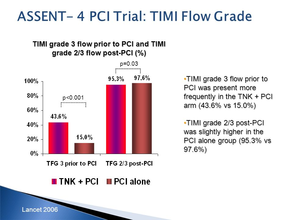 TIMI grade 3 flow prior to PCI and TIMI grade 2/3 flow post-PCI (%)