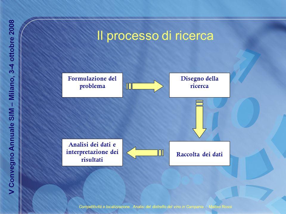 Il processo di ricerca Formulazione del problema. Disegno della ricerca. V Convegno Annuale SIM – Milano, 3-4 ottobre 2008.