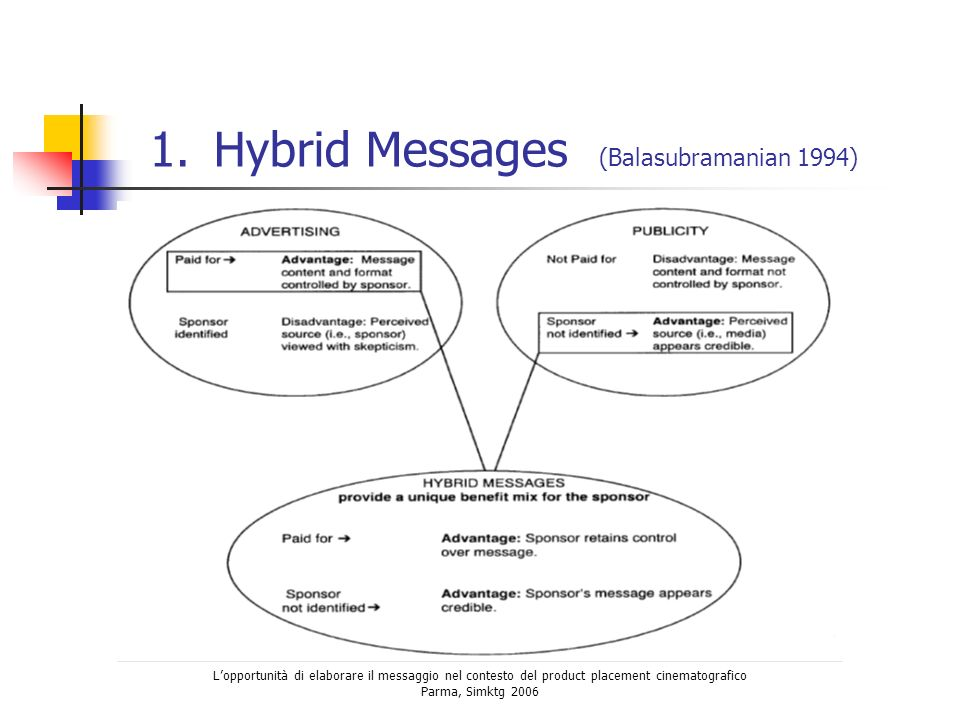 Hybrid Messages (Balasubramanian 1994)