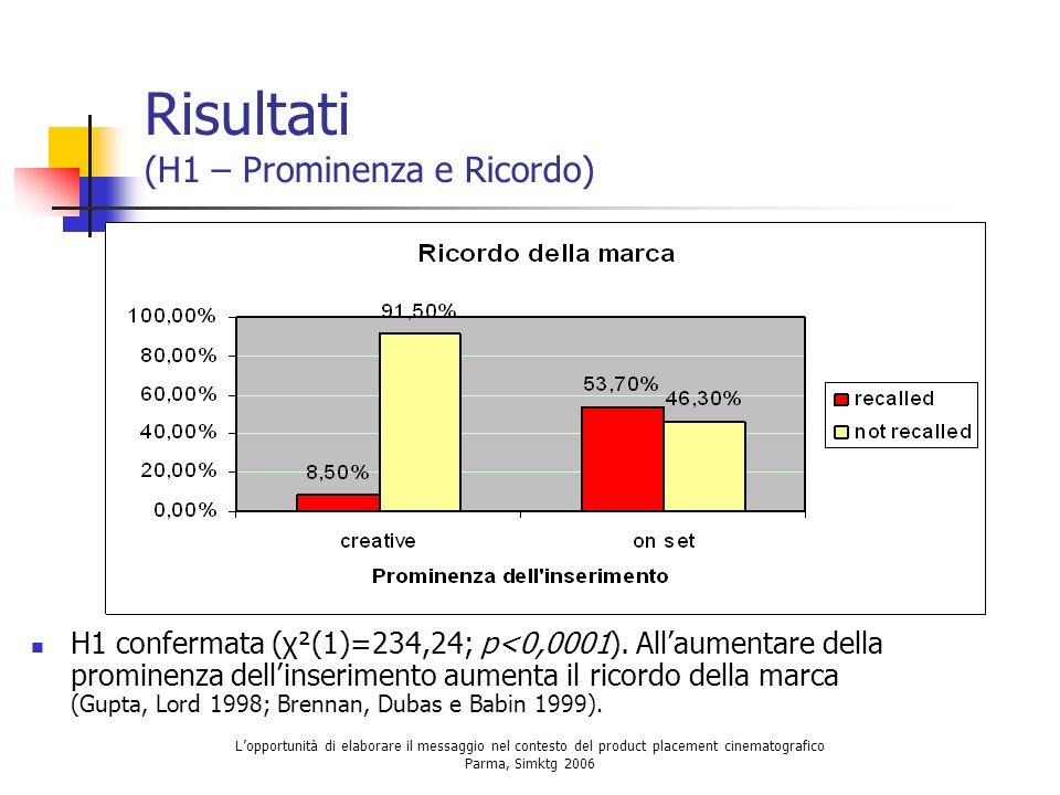 Risultati (H1 – Prominenza e Ricordo)