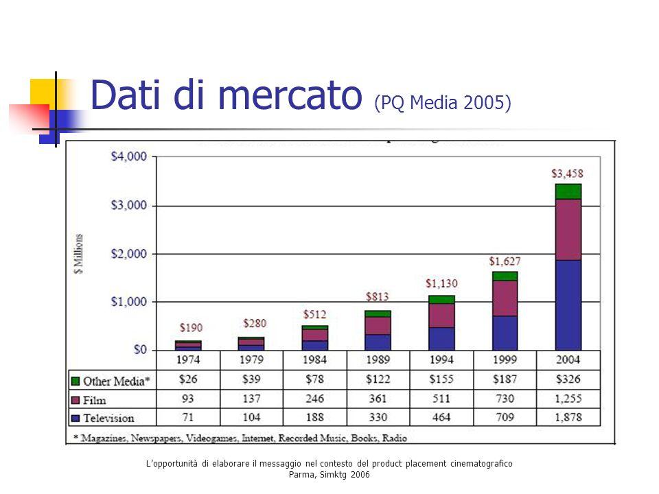 Dati di mercato (PQ Media 2005)